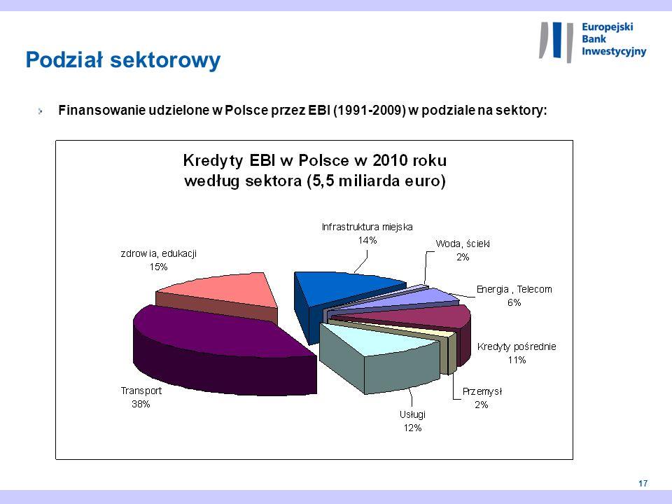 17 Finansowanie udzielone w Polsce przez EBI (1991-2009) w podziale na sektory: Podział sektorowy