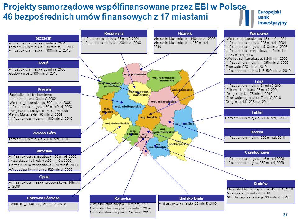 21 Wodociągi i kultura, 250 mln zl, 2010 Dąbrowa Górnicza Warszawa Wodociągi i kanalizacja, 45 mln, 1994 Infrastruktura miejska, 225 mln zl, 2004 Infr
