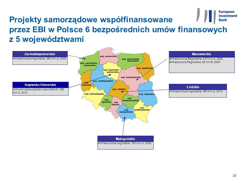 22 Projekty samorządowe współfinansowane przez EBI w Polsce 6 bezpośrednich umów finansowych z 5 województwami Małopolskie Mazowieckie Infrastruktura