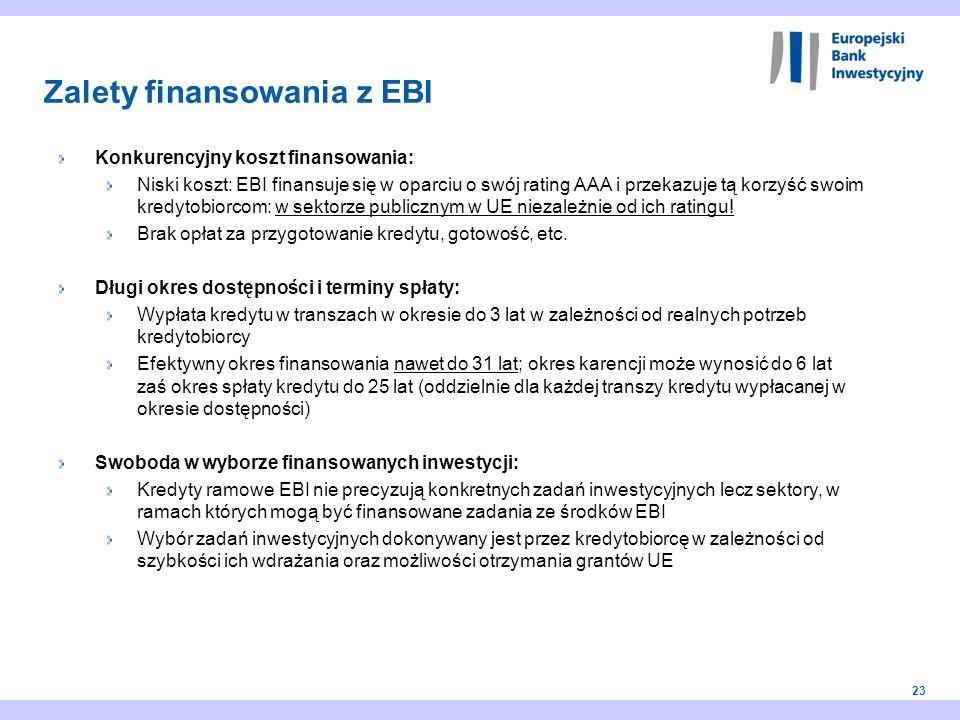 23 Konkurencyjny koszt finansowania: Niski koszt: EBI finansuje się w oparciu o swój rating AAA i przekazuje tą korzyść swoim kredytobiorcom: w sektor