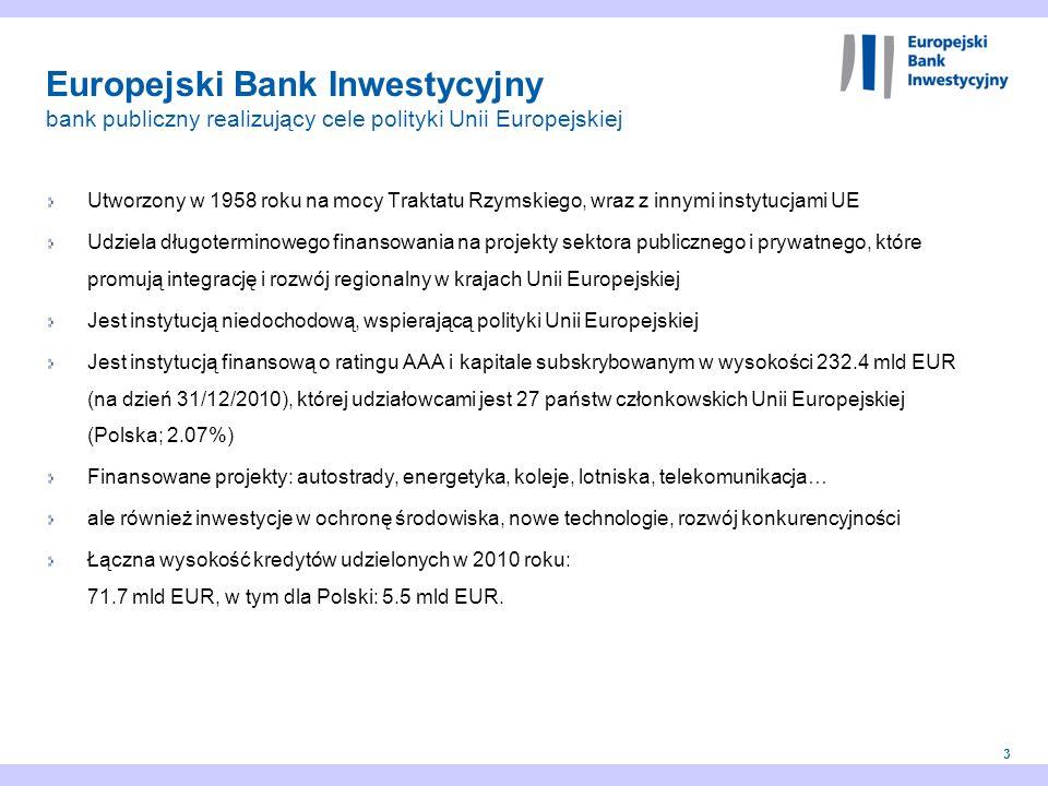 3 Europejski Bank Inwestycyjny bank publiczny realizujący cele polityki Unii Europejskiej Utworzony w 1958 roku na mocy Traktatu Rzymskiego, wraz z in