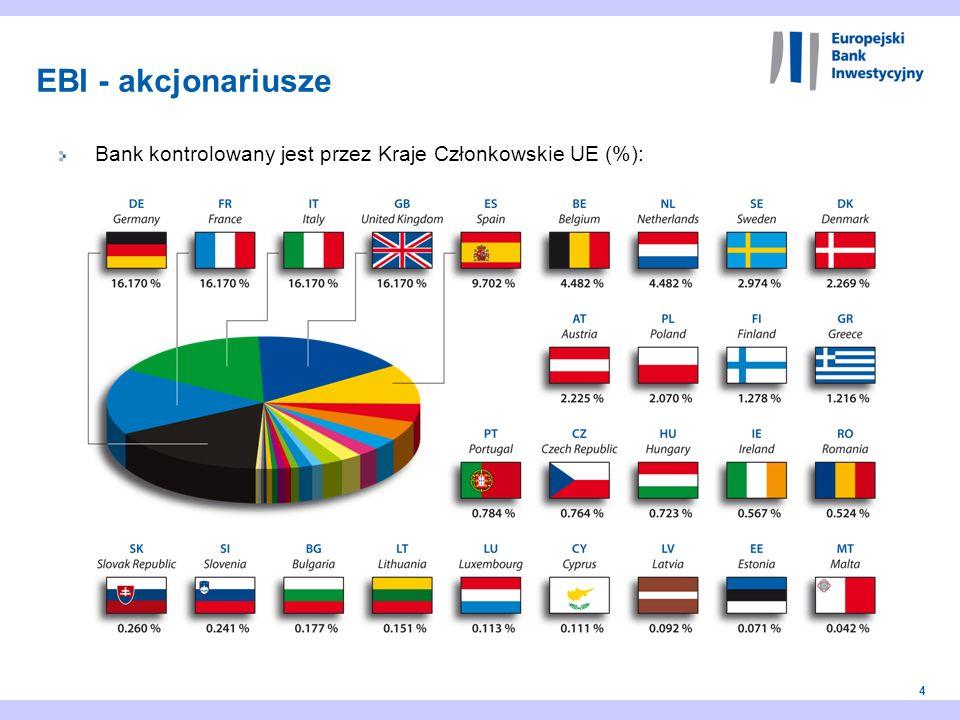 15 1 2 3 4 5 EBI - wprowadzenie Finansowanie EBI dla polskich miast i województw Priorytety i metody działania EBI Działalność EBI w Polsce Produkty finansowe EBI 6 Zalety finansowania z EBI i korzyści dla samorządów