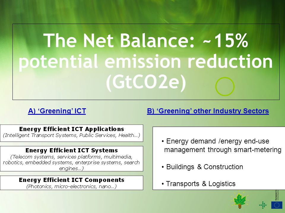 The Net Balance: ~15% potential emission reduction (GtCO2e) A) Greening ICTB) Greening other Industry Sectors Energy demand /energy end-use management through smart-metering Buildings & Construction Transports & Logistics