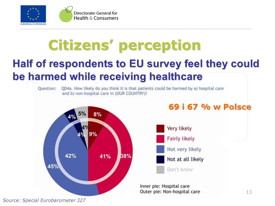 13 Citizens perception Half of respondents to EU survey feel they could be harmed while receiving healthcare Source: Special Eurobarometer 327 69 i 67