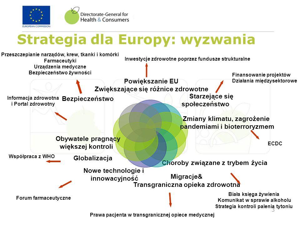 3 Strategia dla Europy: wyzwania Powiększanie EU Zwiększające się różnice zdrowotne Starzejące się społeczeństwo Zmiany klimatu, zagrożenie pandemiami
