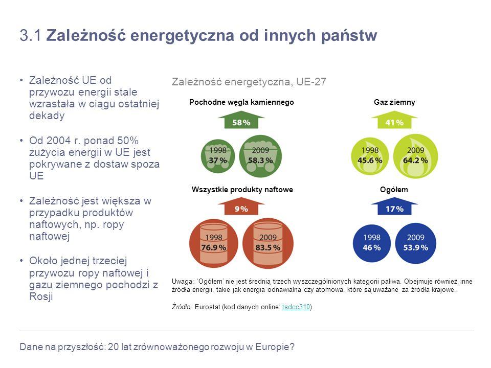 Dane na przyszłość: 20 lat zrównoważonego rozwoju w Europie? 3.1 Zależność energetyczna od innych państw Zależność UE od przywozu energii stale wzrast