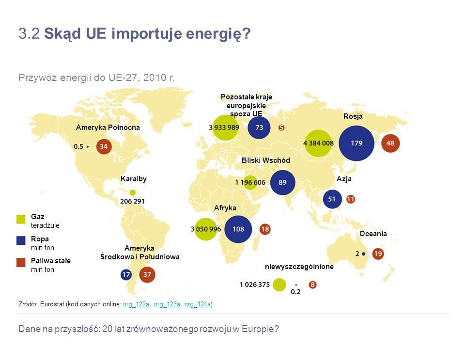 Dane na przyszłość: 20 lat zrównoważonego rozwoju w Europie? 3.2 Skąd UE importuje energię? Żródło: Eurostat (kod danych online: nrg_122a, nrg_123a, n