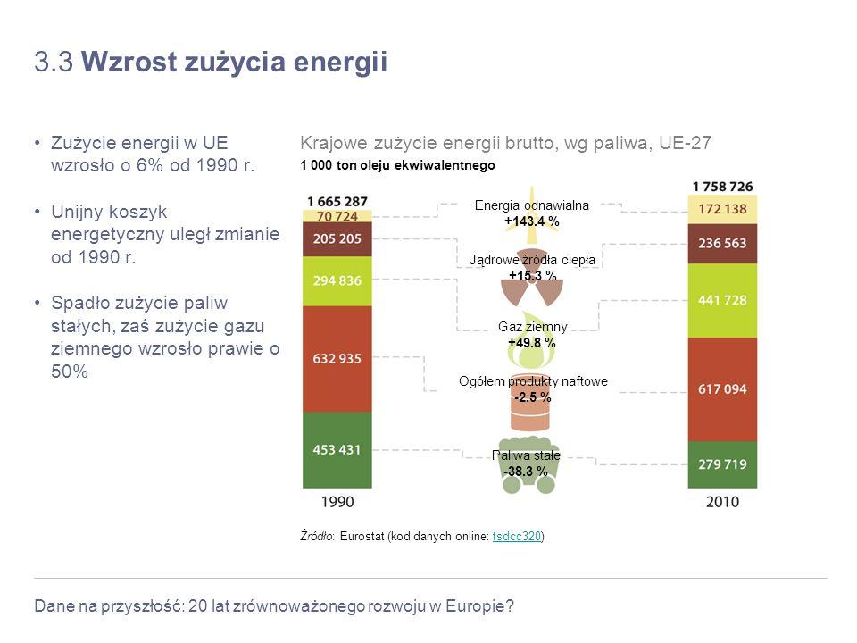 Dane na przyszłość: 20 lat zrównoważonego rozwoju w Europie? 3.3 Wzrost zużycia energii Zużycie energii w UE wzrosło o 6% od 1990 r. Unijny koszyk ene