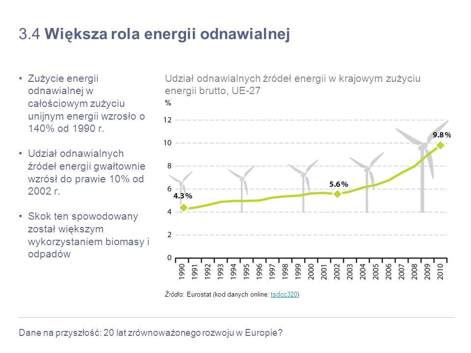 Dane na przyszłość: 20 lat zrównoważonego rozwoju w Europie? 3.4 Większa rola energii odnawialnej Zużycie energii odnawialnej w całościowym zużyciu un