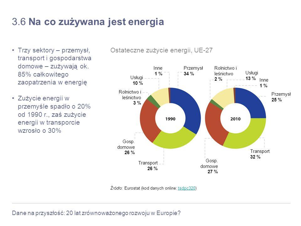 Dane na przyszłość: 20 lat zrównoważonego rozwoju w Europie? 3.6 Na co zużywana jest energia Trzy sektory – przemysł, transport i gospodarstwa domowe