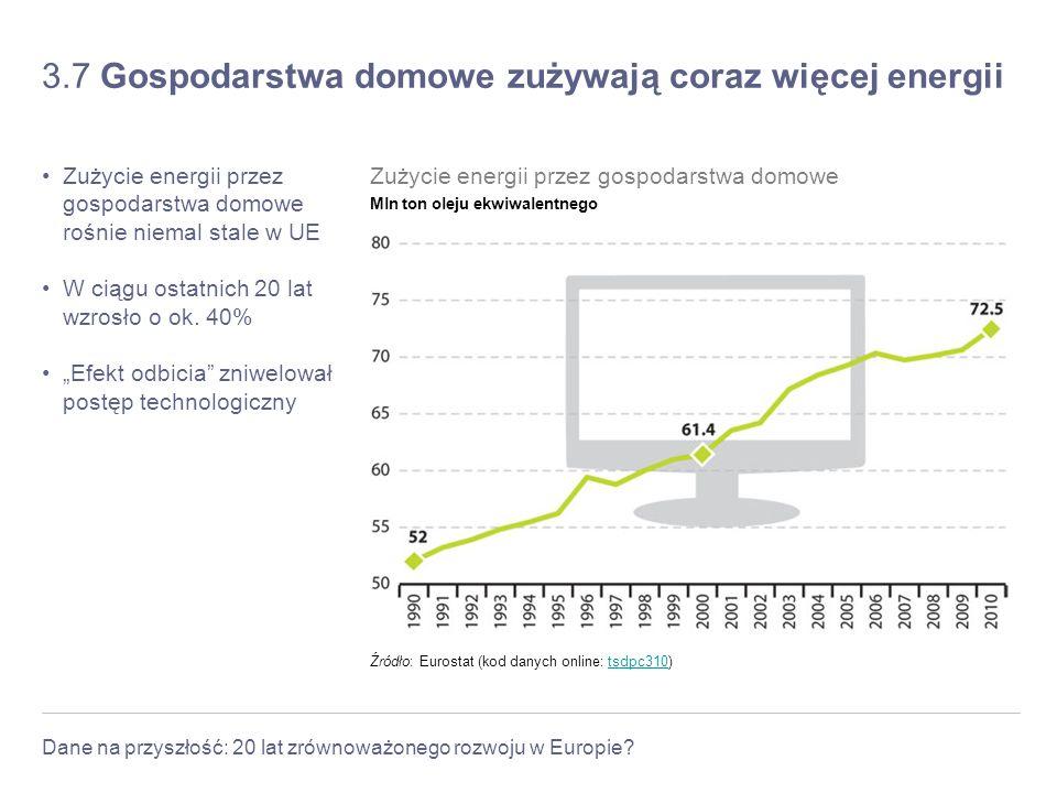 Dane na przyszłość: 20 lat zrównoważonego rozwoju w Europie? 3.7 Gospodarstwa domowe zużywają coraz więcej energii Zużycie energii przez gospodarstwa