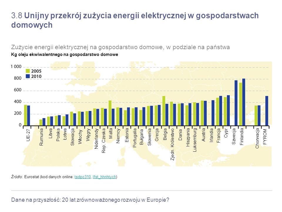 Dane na przyszłość: 20 lat zrównoważonego rozwoju w Europie? 3.8 Unijny przekrój zużycia energii elektrycznej w gospodarstwach domowych Źródło: Eurost