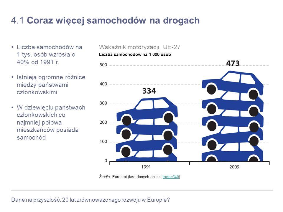 Dane na przyszłość: 20 lat zrównoważonego rozwoju w Europie? 4.1 Coraz więcej samochodów na drogach Liczba samochodów na 1 tys. osób wzrosła o 40% od