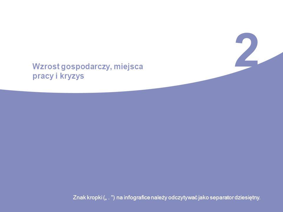 2 Wzrost gospodarczy, miejsca pracy i kryzys Znak kropki (. ) na infografice należy odczytywać jako separator dziesiętny.