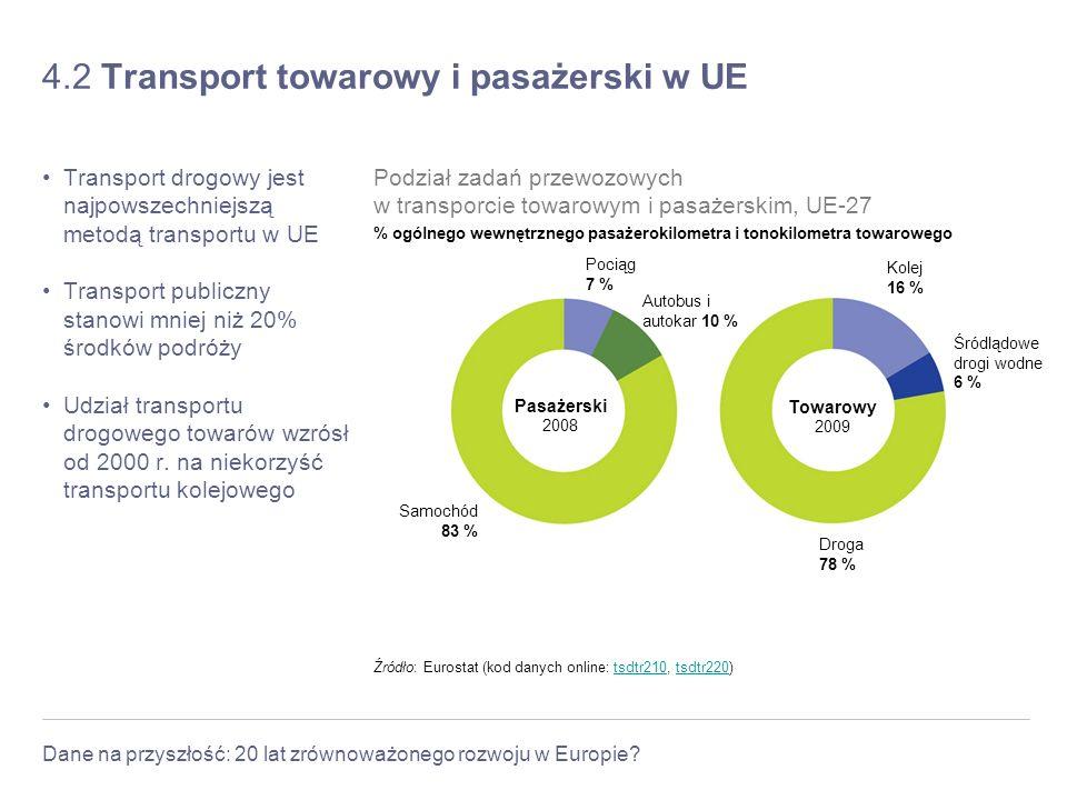 Dane na przyszłość: 20 lat zrównoważonego rozwoju w Europie? 4.2 Transport towarowy i pasażerski w UE Transport drogowy jest najpowszechniejszą metodą