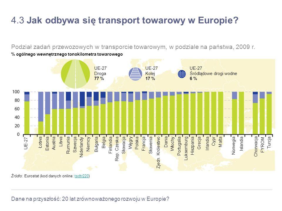 Dane na przyszłość: 20 lat zrównoważonego rozwoju w Europie? 4.3 Jak odbywa się transport towarowy w Europie? Źródło: Eurostat (kod danych online: tsd