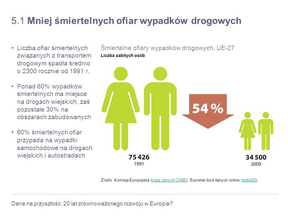 Dane na przyszłość: 20 lat zrównoważonego rozwoju w Europie? 5.1 Mniej śmiertelnych ofiar wypadków drogowych Liczba ofiar śmiertelnych związanych z tr