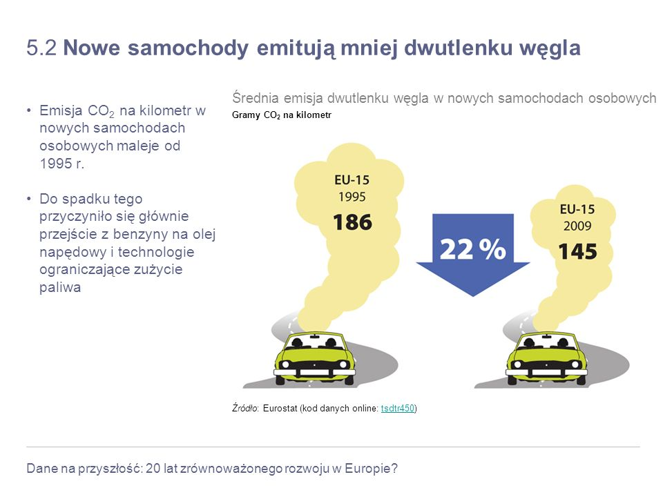 Dane na przyszłość: 20 lat zrównoważonego rozwoju w Europie? 5.2 Nowe samochody emitują mniej dwutlenku węgla Emisja CO 2 na kilometr w nowych samocho