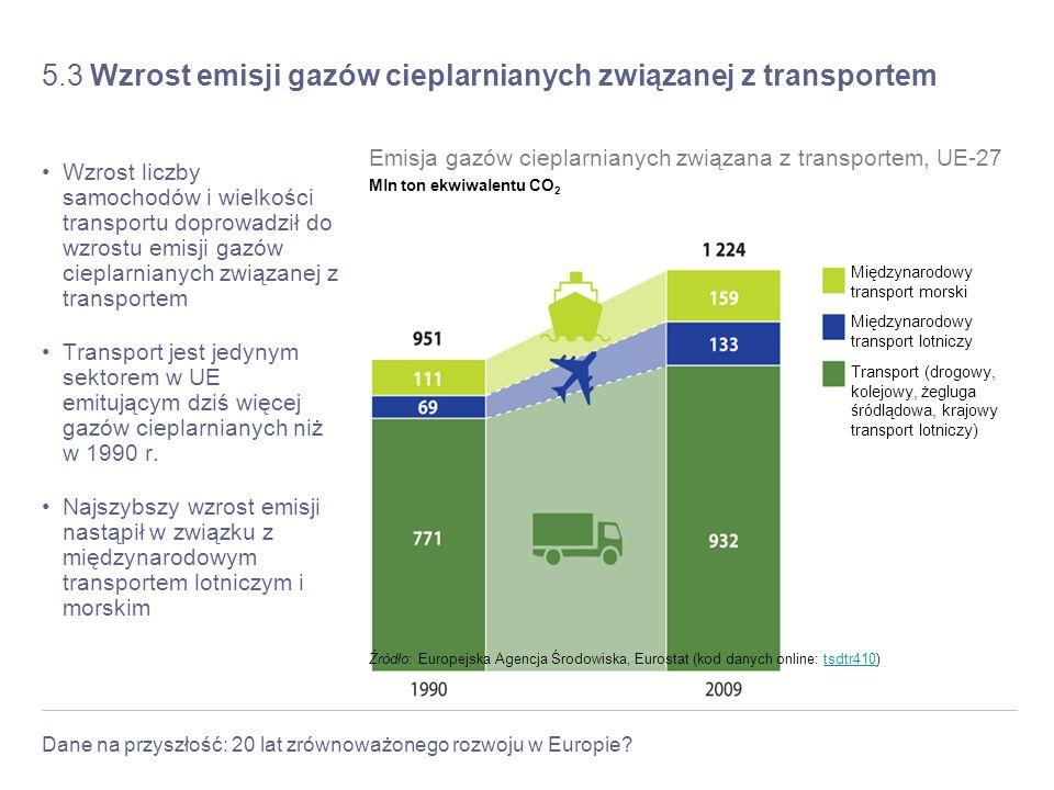 Dane na przyszłość: 20 lat zrównoważonego rozwoju w Europie? 5.3 Wzrost emisji gazów cieplarnianych związanej z transportem Wzrost liczby samochodów i