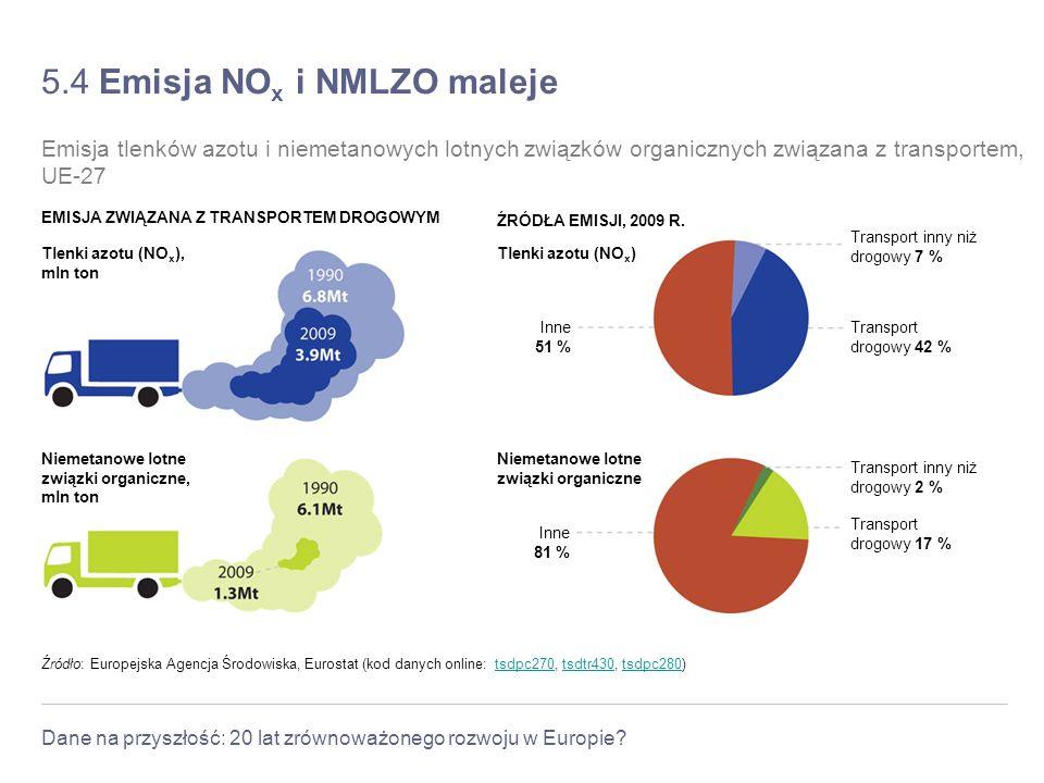 Dane na przyszłość: 20 lat zrównoważonego rozwoju w Europie? 5.4 Emisja NO x i NMLZO maleje Źródło: Europejska Agencja Środowiska, Eurostat (kod danyc