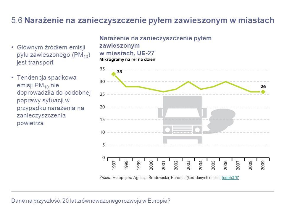 Dane na przyszłość: 20 lat zrównoważonego rozwoju w Europie? 5.6 Narażenie na zanieczyszczenie pyłem zawieszonym w miastach Głównym źródłem emisji pył