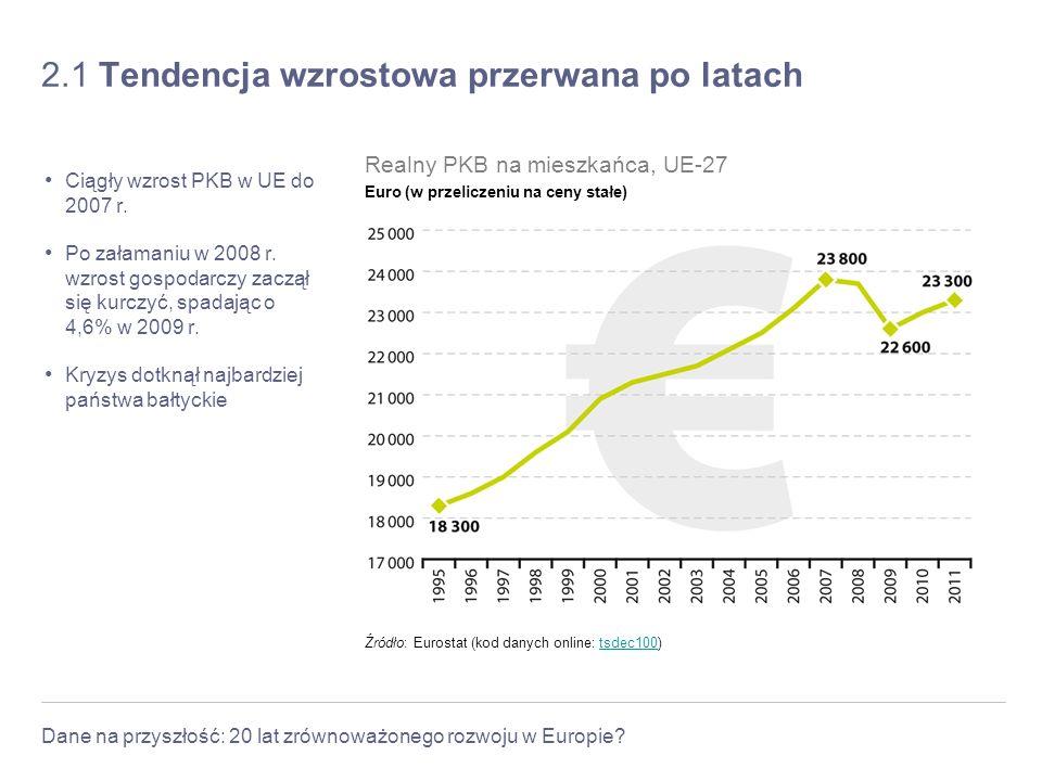 Dane na przyszłość: 20 lat zrównoważonego rozwoju w Europie? 2.1 Tendencja wzrostowa przerwana po latach Ciągły wzrost PKB w UE do 2007 r. Po załamani