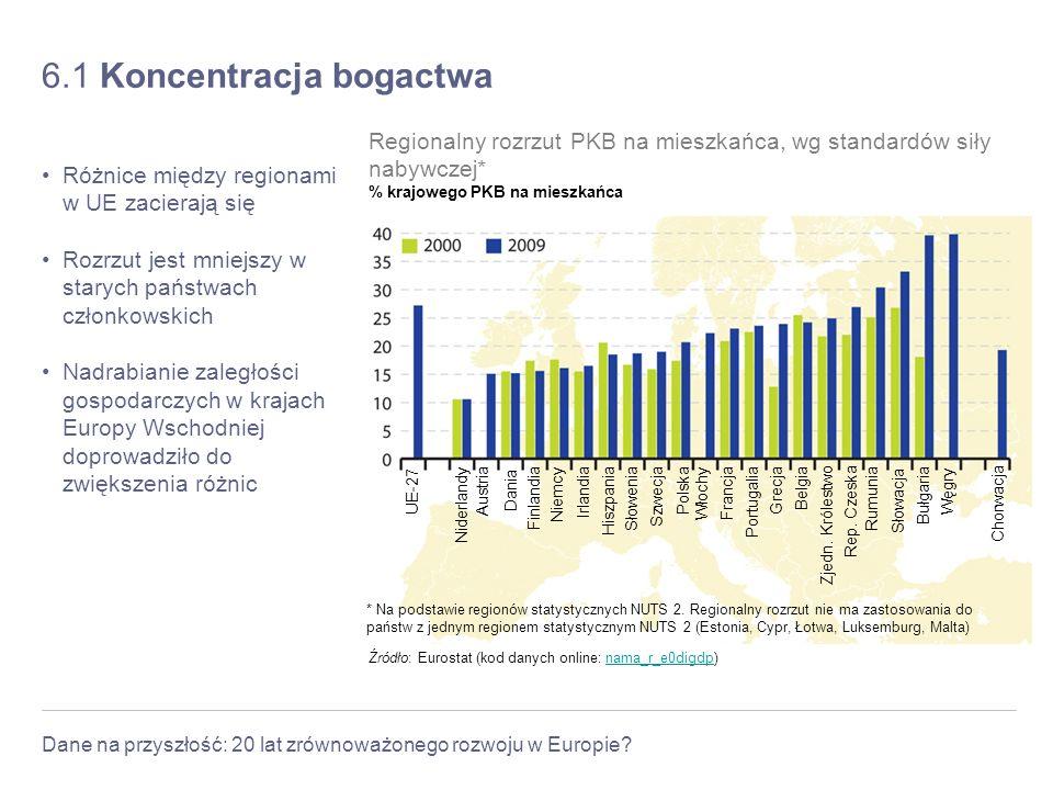 Dane na przyszłość: 20 lat zrównoważonego rozwoju w Europie? 6.1 Koncentracja bogactwa Różnice między regionami w UE zacierają się Rozrzut jest mniejs