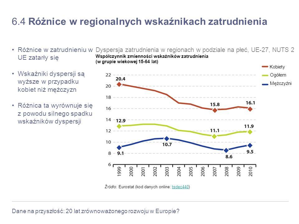 Dane na przyszłość: 20 lat zrównoważonego rozwoju w Europie? 6.4 Różnice w regionalnych wskaźnikach zatrudnienia Różnice w zatrudnieniu w UE zatarły s