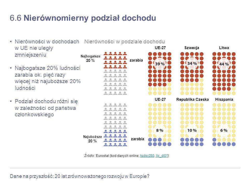 Dane na przyszłość: 20 lat zrównoważonego rozwoju w Europie? 6.6 Nierównomierny podział dochodu Nierówności w dochodach w UE nie uległy zmniejszeniu N