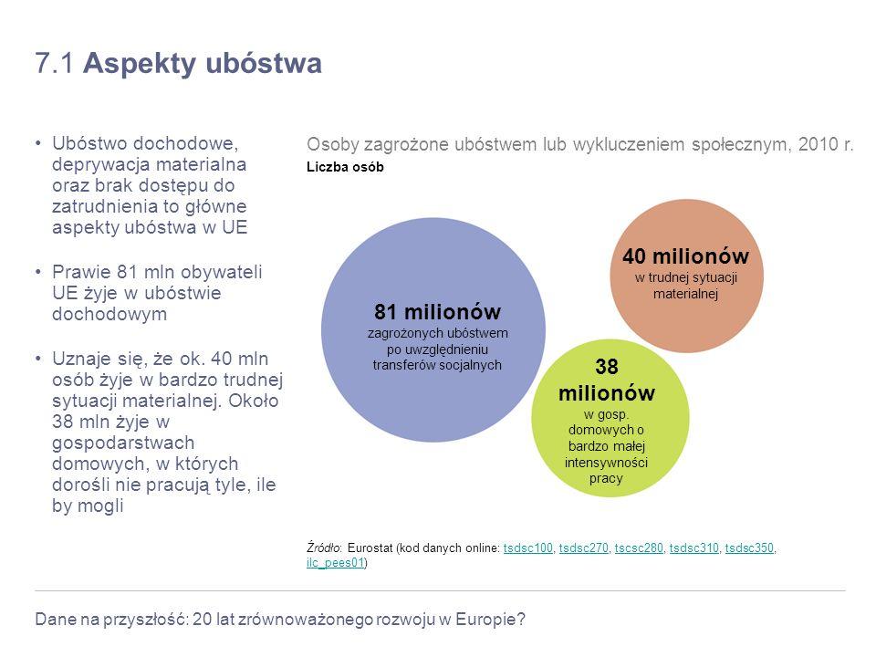 Dane na przyszłość: 20 lat zrównoważonego rozwoju w Europie? 7.1 Aspekty ubóstwa Ubóstwo dochodowe, deprywacja materialna oraz brak dostępu do zatrudn