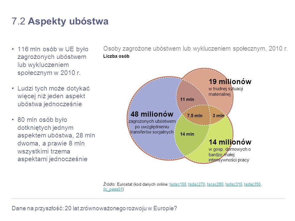 Dane na przyszłość: 20 lat zrównoważonego rozwoju w Europie? 7.2 Aspekty ubóstwa 116 mln osób w UE było zagrożonych ubóstwem lub wykluczeniem społeczn