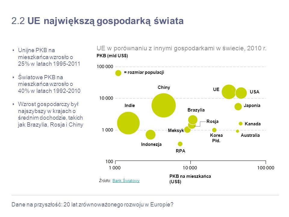 Dane na przyszłość: 20 lat zrównoważonego rozwoju w Europie? 2.2 UE największą gospodarką świata Unijne PKB na mieszkańca wzrosło o 25% w latach 1995-