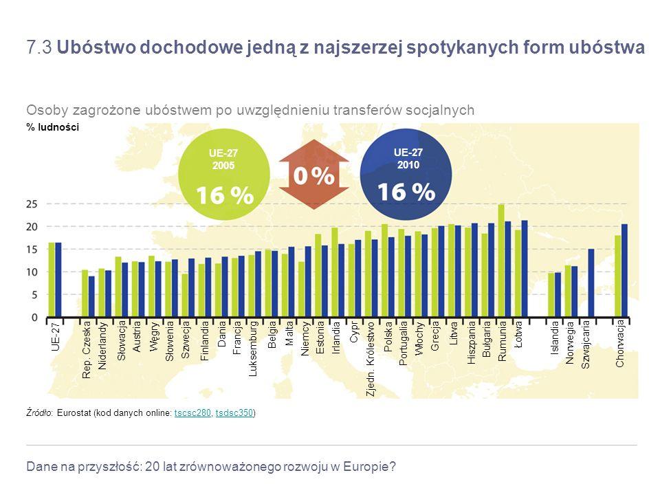 Dane na przyszłość: 20 lat zrównoważonego rozwoju w Europie? 7.3 Ubóstwo dochodowe jedną z najszerzej spotykanych form ubóstwa Źródło: Eurostat (kod d