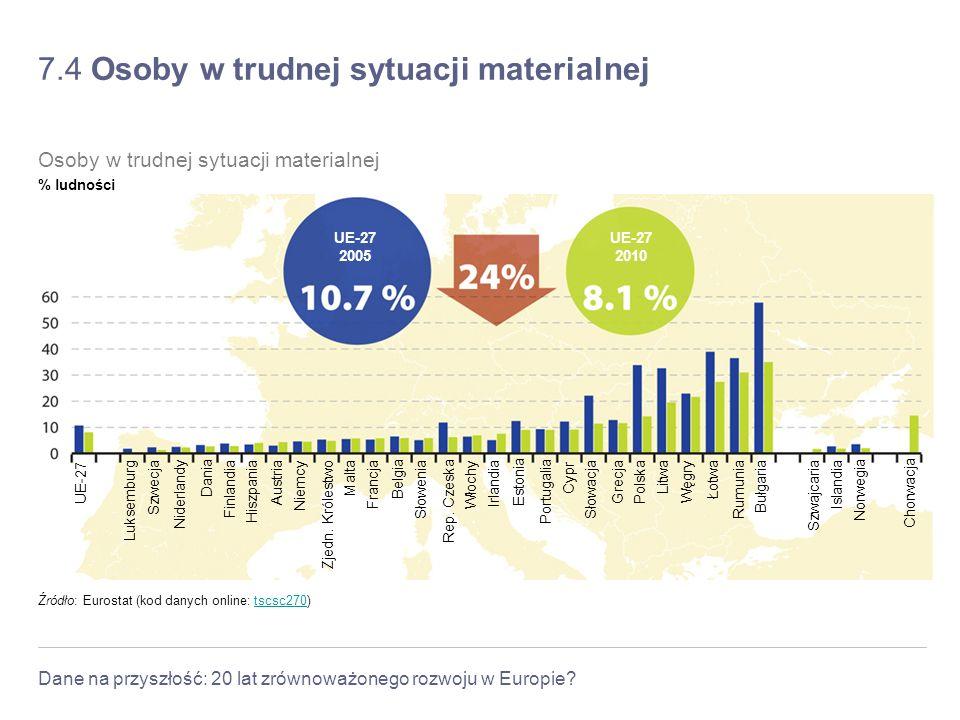 Dane na przyszłość: 20 lat zrównoważonego rozwoju w Europie? 7.4 Osoby w trudnej sytuacji materialnej Źródło: Eurostat (kod danych online: tscsc270)ts