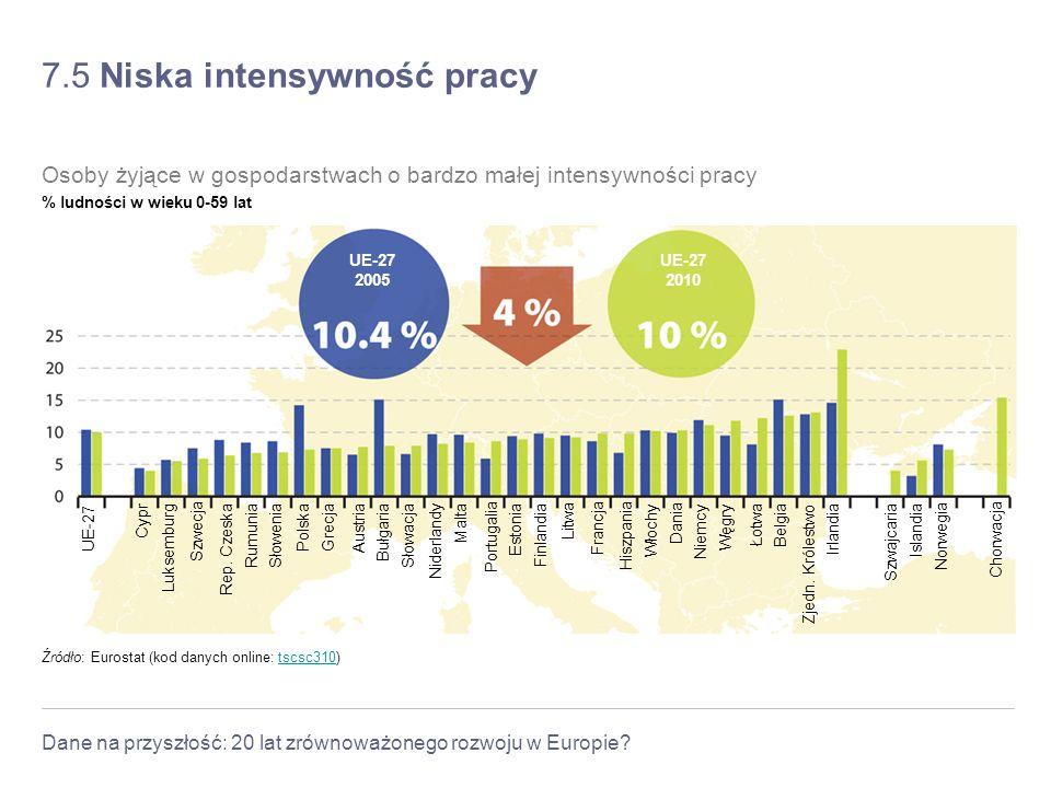 Dane na przyszłość: 20 lat zrównoważonego rozwoju w Europie? 7.5 Niska intensywność pracy Źródło: Eurostat (kod danych online: tscsc310)tscsc310 Osoby