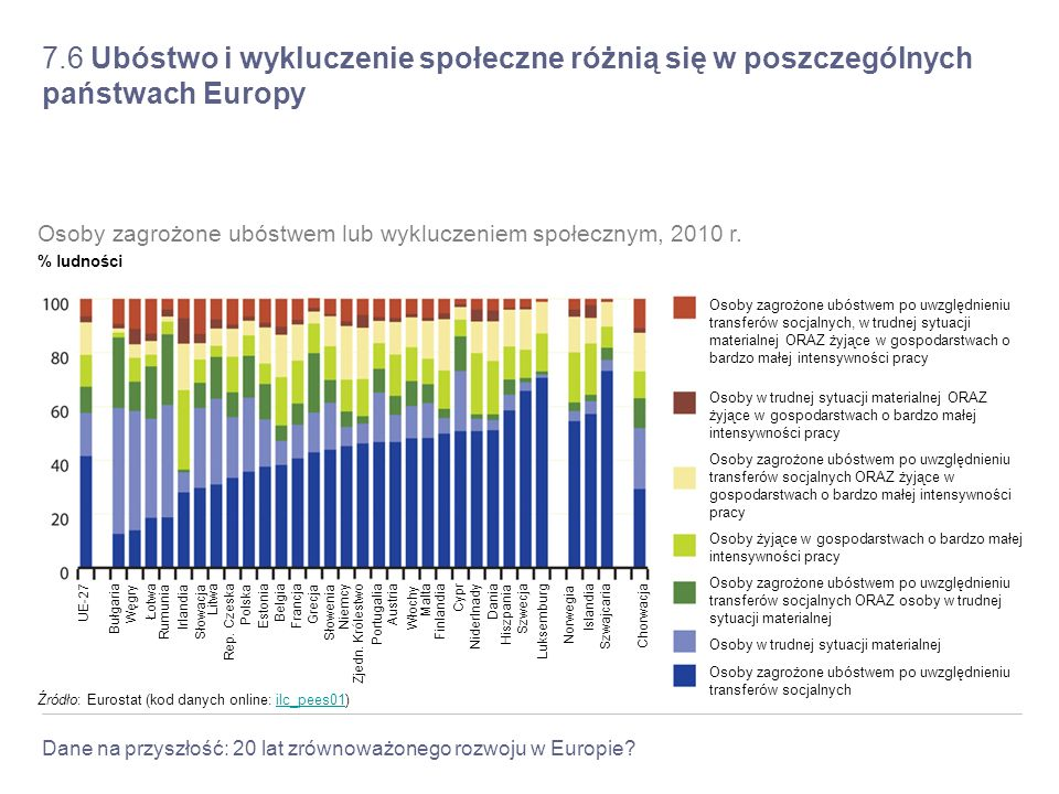 Dane na przyszłość: 20 lat zrównoważonego rozwoju w Europie? 7.6 Ubóstwo i wykluczenie społeczne różnią się w poszczególnych państwach Europy Franc ja