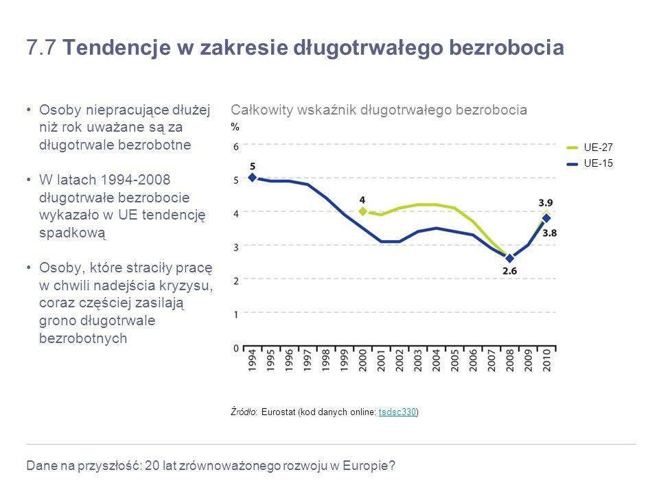 Dane na przyszłość: 20 lat zrównoważonego rozwoju w Europie? 7.7 Tendencje w zakresie długotrwałego bezrobocia Osoby niepracujące dłużej niż rok uważa