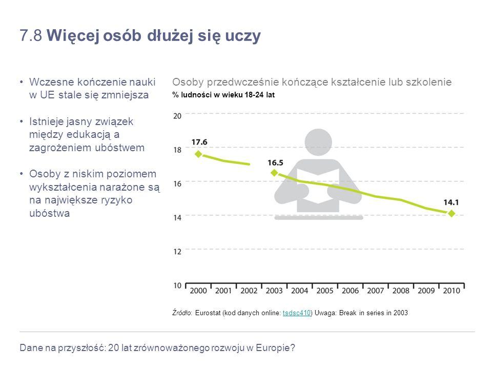 Dane na przyszłość: 20 lat zrównoważonego rozwoju w Europie? 7.8 Więcej osób dłużej się uczy Wczesne kończenie nauki w UE stale się zmniejsza Istnieje