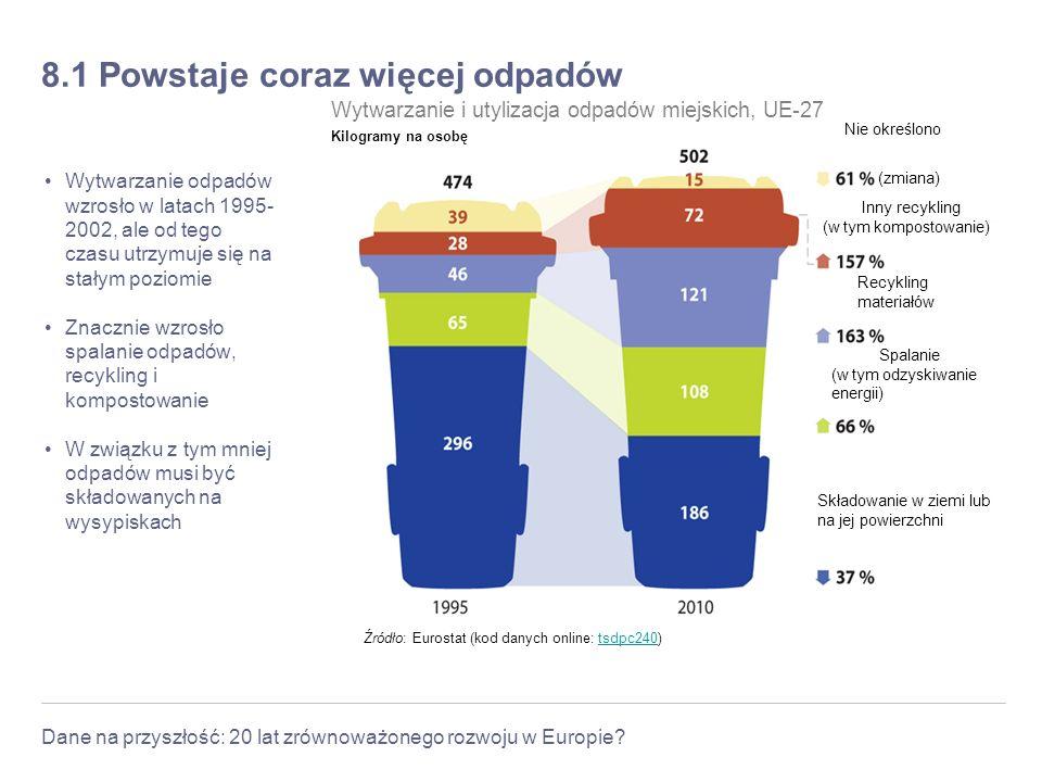 Dane na przyszłość: 20 lat zrównoważonego rozwoju w Europie? 8.1 Powstaje coraz więcej odpadów Wytwarzanie odpadów wzrosło w latach 1995- 2002, ale od