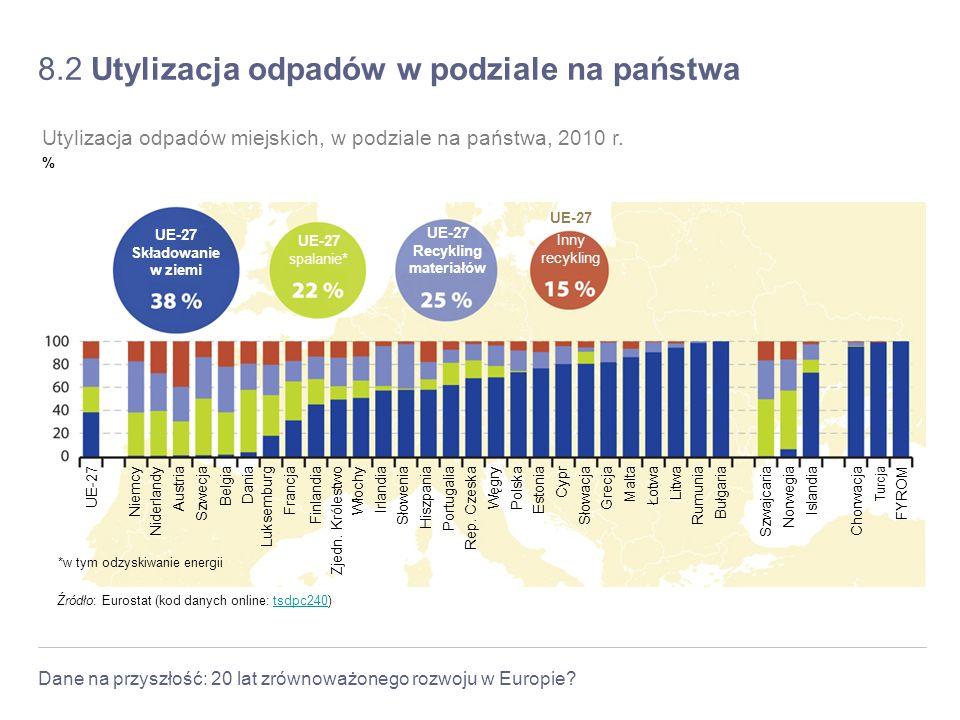 Dane na przyszłość: 20 lat zrównoważonego rozwoju w Europie? 8.2 Utylizacja odpadów w podziale na państwa Źródło: Eurostat (kod danych online: tsdpc24
