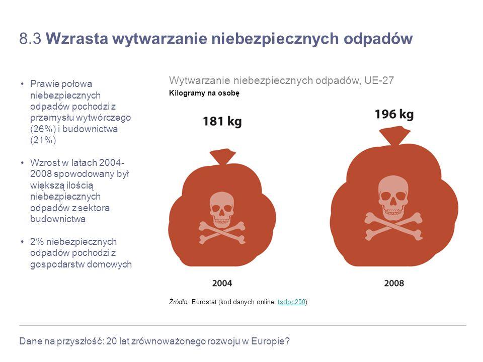 Dane na przyszłość: 20 lat zrównoważonego rozwoju w Europie? 8.3 Wzrasta wytwarzanie niebezpiecznych odpadów Prawie połowa niebezpiecznych odpadów poc