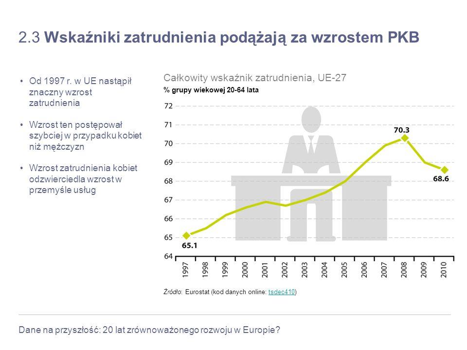 Dane na przyszłość: 20 lat zrównoważonego rozwoju w Europie? 2.3 Wskaźniki zatrudnienia podążają za wzrostem PKB Od 1997 r. w UE nastąpił znaczny wzro