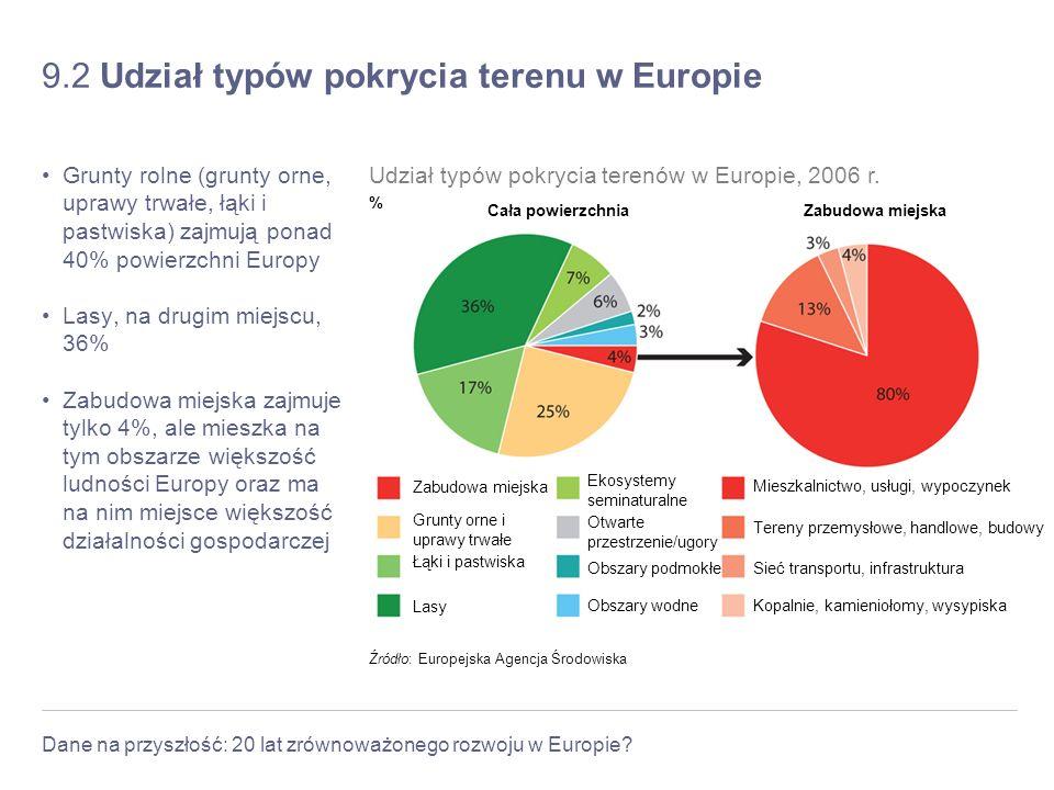 Dane na przyszłość: 20 lat zrównoważonego rozwoju w Europie? 9.2 Udział typów pokrycia terenu w Europie Grunty rolne (grunty orne, uprawy trwałe, łąki