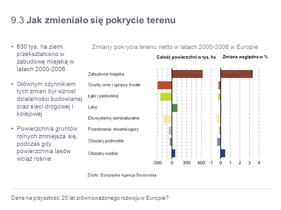Dane na przyszłość: 20 lat zrównoważonego rozwoju w Europie? 9.3 Jak zmieniało się pokrycie terenu 630 tys. ha ziemi przekształcono w zabudowę miejską