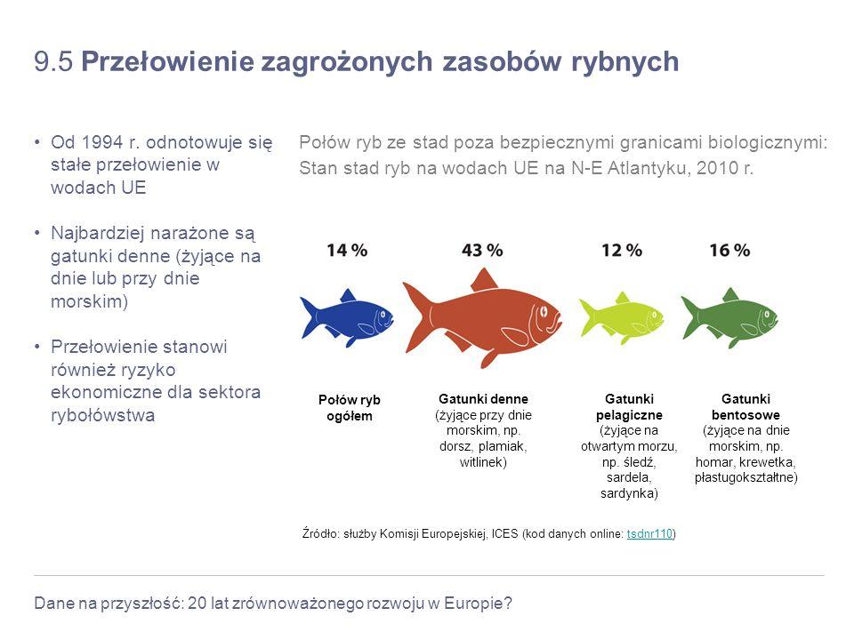 Dane na przyszłość: 20 lat zrównoważonego rozwoju w Europie? 9.5 Przełowienie zagrożonych zasobów rybnych Od 1994 r. odnotowuje się stałe przełowienie