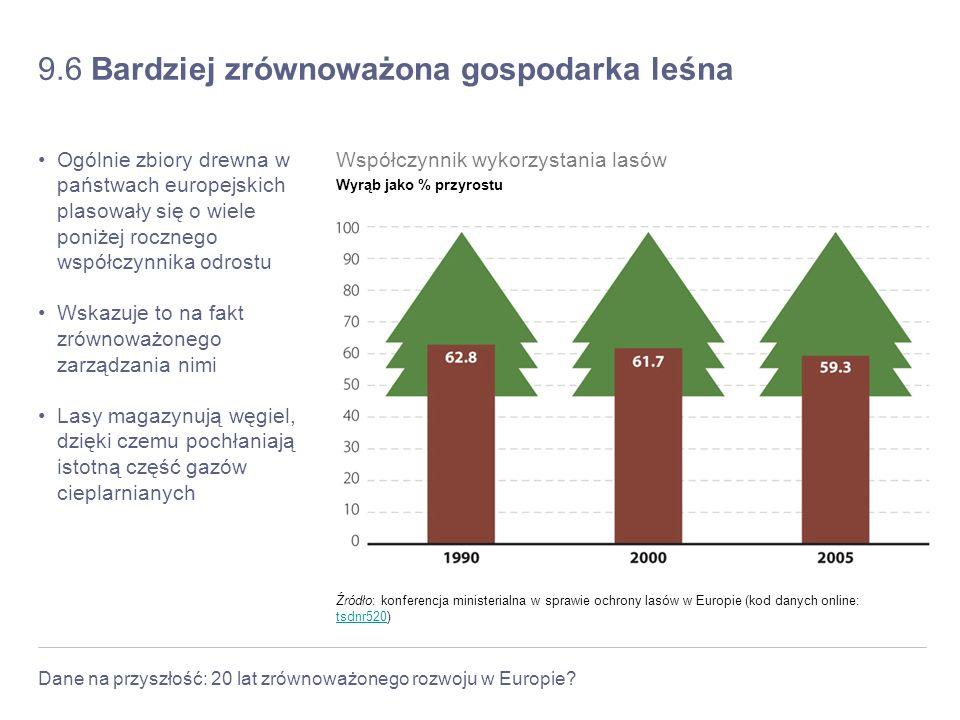 Dane na przyszłość: 20 lat zrównoważonego rozwoju w Europie? 9.6 Bardziej zrównoważona gospodarka leśna Ogólnie zbiory drewna w państwach europejskich