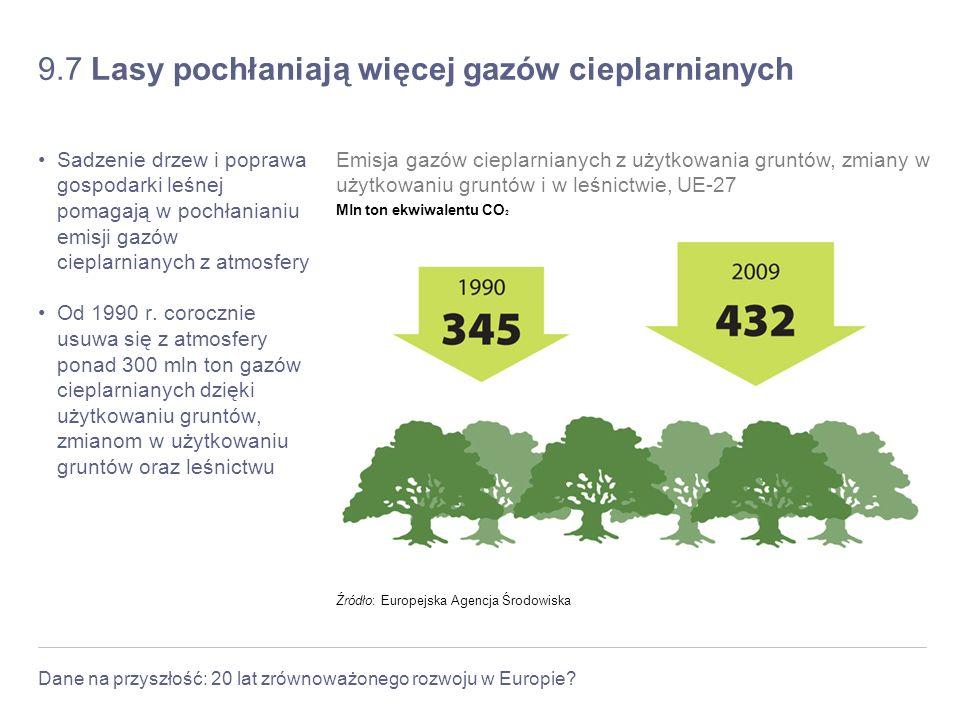 Dane na przyszłość: 20 lat zrównoważonego rozwoju w Europie? 9.7 Lasy pochłaniają więcej gazów cieplarnianych Sadzenie drzew i poprawa gospodarki leśn