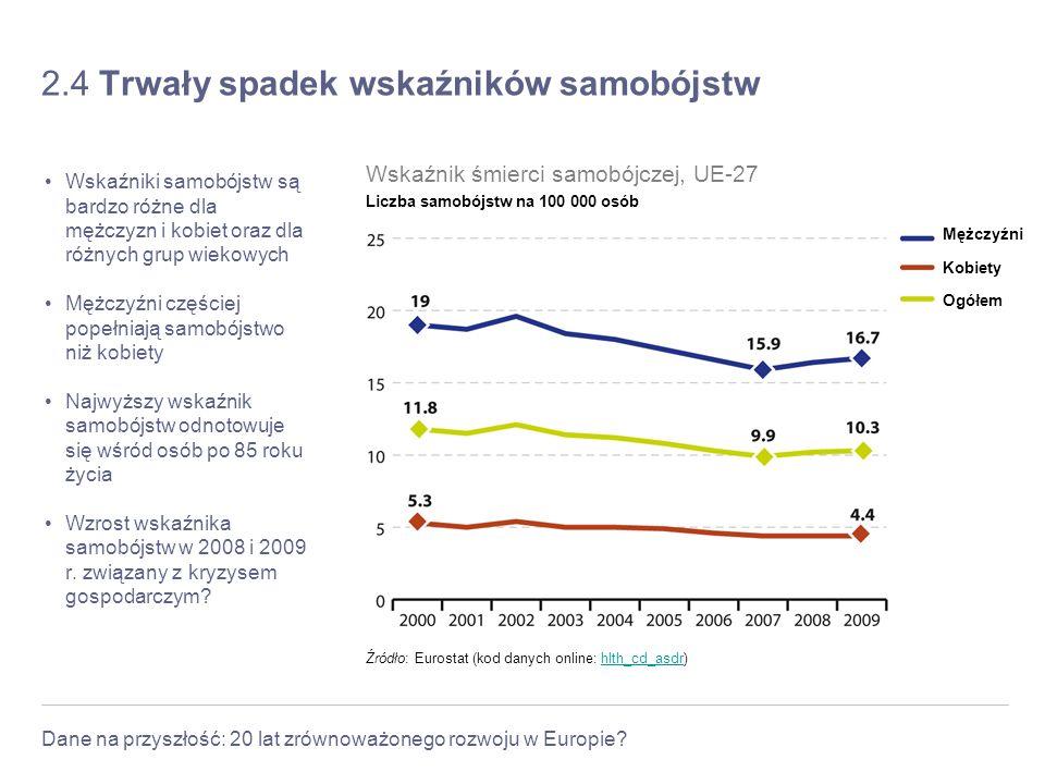 Dane na przyszłość: 20 lat zrównoważonego rozwoju w Europie? 2.4 Trwały spadek wskaźników samobójstw Wskaźniki samobójstw są bardzo różne dla mężczyzn