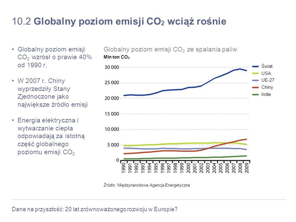 Dane na przyszłość: 20 lat zrównoważonego rozwoju w Europie? 10.2 Globalny poziom emisji CO 2 wciąż rośnie Globalny poziom emisji CO 2 wzrósł o prawie