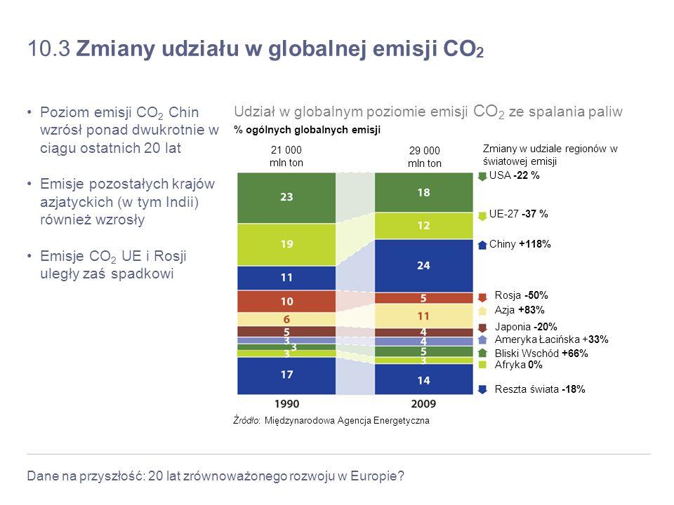 Dane na przyszłość: 20 lat zrównoważonego rozwoju w Europie? 10.3 Zmiany udziału w globalnej emisji CO 2 Poziom emisji CO 2 Chin wzrósł ponad dwukrotn